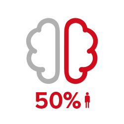 dementia-fact_50percent_pt