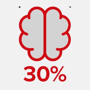 oticon more 30% mais som cerebro