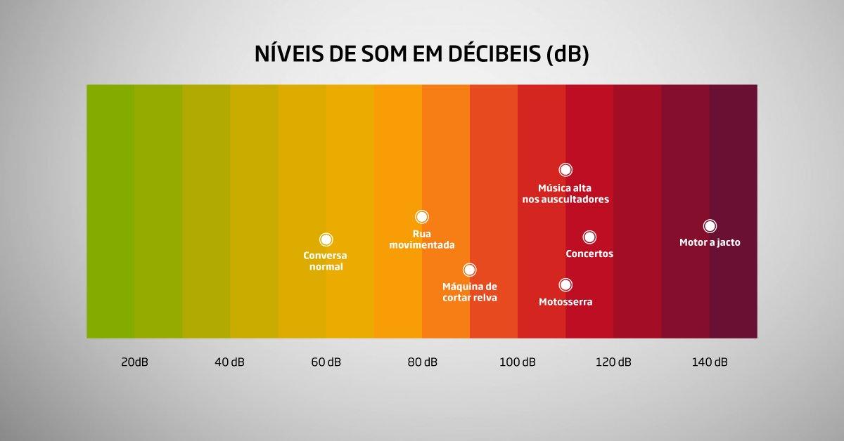Niveis de Som