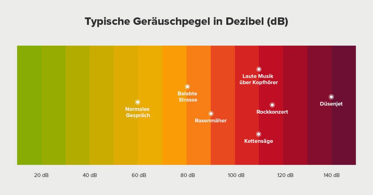 Visualisierung typische Geräuschpegel in Dezibel