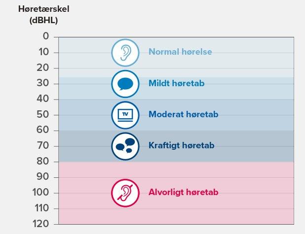 hearing-loss-graph_thefinalversion_dk