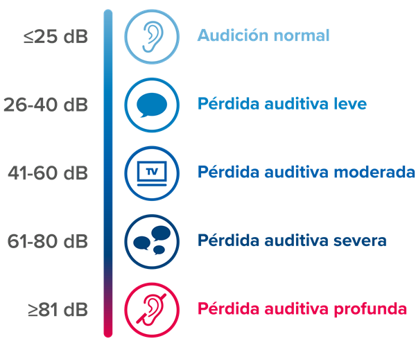 guide-to-hearing-aids_hearing-loss-level_es