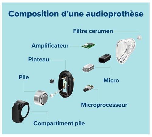 Schéma de fonctionnement d'une prothèse auditive