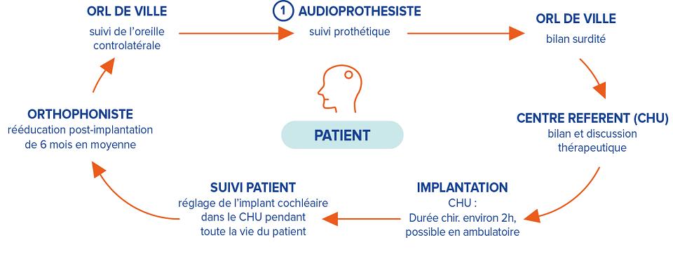 parcours-implant-auditif