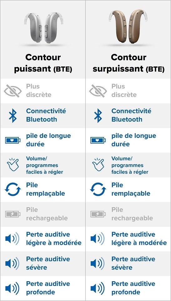 infographie-comparatif-appareils-auditifs-bte