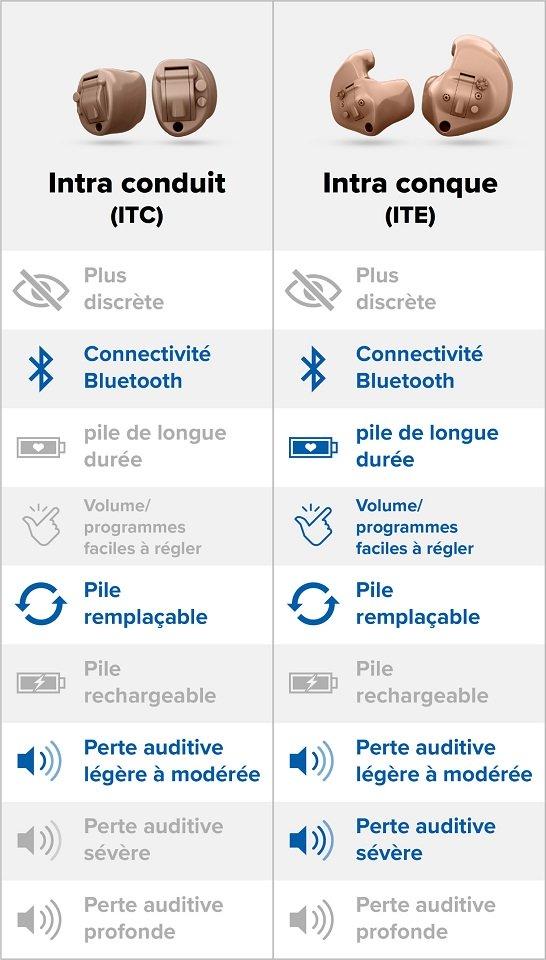 infographie-comparatif-appareils-auditifs-intra-auriculaires