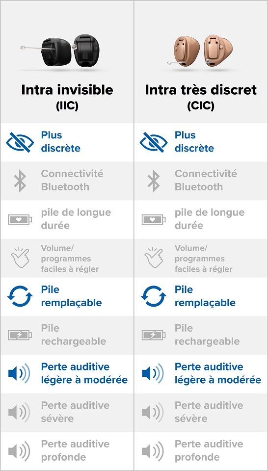 infographie-comparatif-appareils-auditifs-invisibles