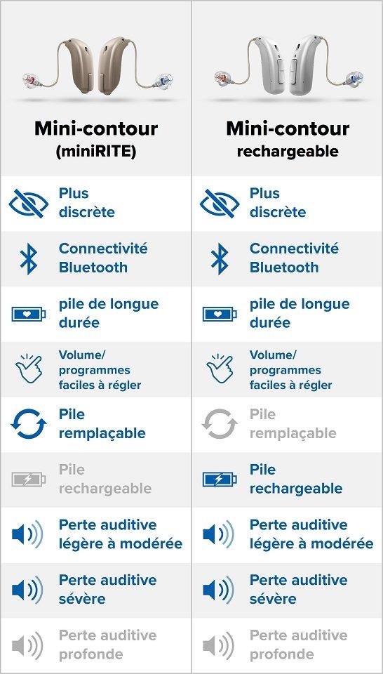 infographie-comparatif-appareils-auditifs-mini-contours