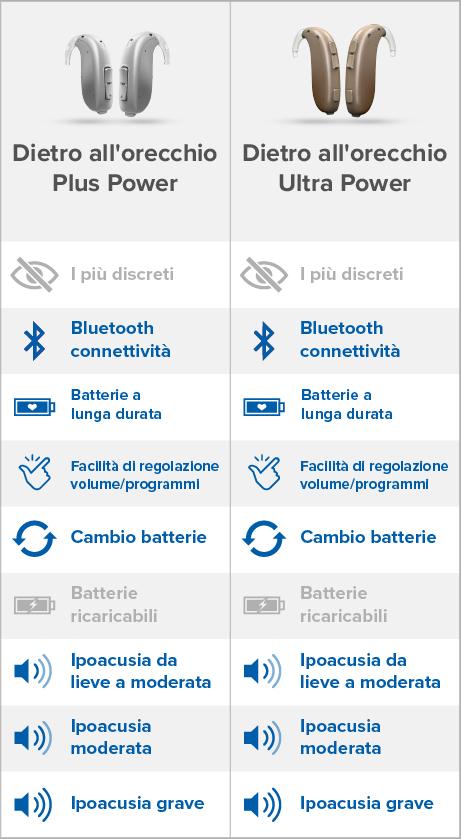 Tabella comparativa apparecchi acustici