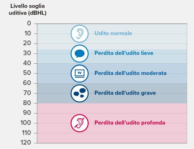 hearing-loss-graph_thefinalversion_ita