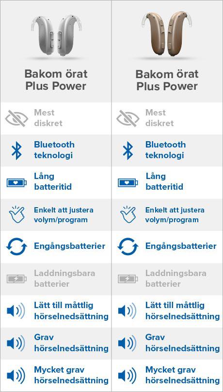 Jämförelse av hörapparater som placeras bakom örat, bakom örat plus och plus power hörapparat.