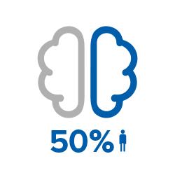 Une personne sur deux ne connait pas les facteurs de déclin cognitif