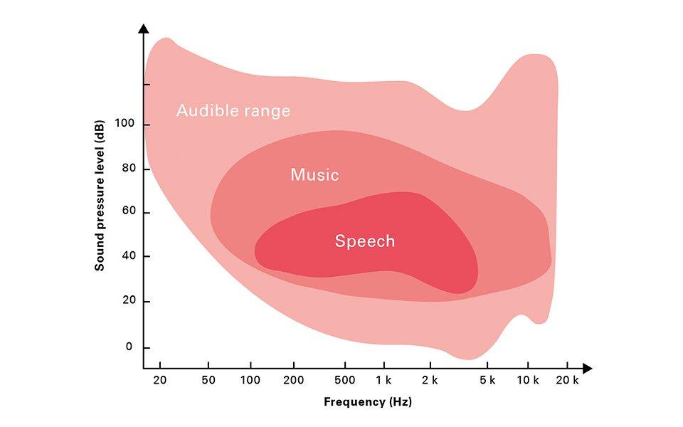Ilustración gráfica de los diferentes rangos de frecuencia y nivel de los sonidos de la música y los sonidos del habla.