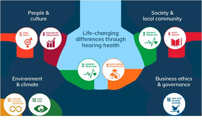 demant-sustainability-framework