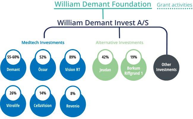 ownership-model-william-demant-fonden-2020_650x400