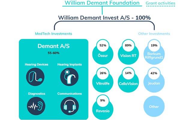 ownership-model-william-demant-fonden-master-650x400_16_03_2020