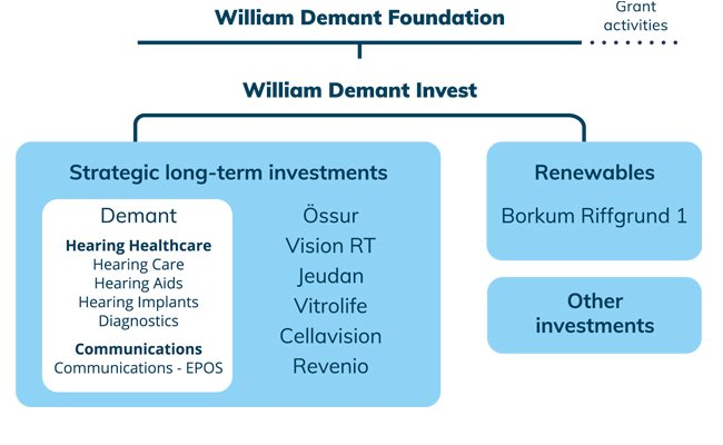 ownership-model-william-demant-fonden-master2021