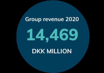 Group-revenue-2018