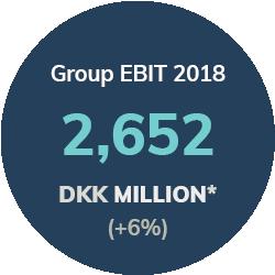 group-ebit-2018