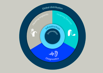 expand-position-leading-global-hearing-healthcare-company-broadest-deepest-most-innovative-product-offering