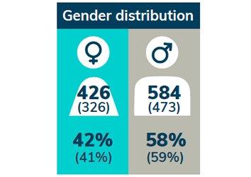 gender-distribution
