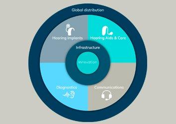 unique-position-hearing-healthcare-market