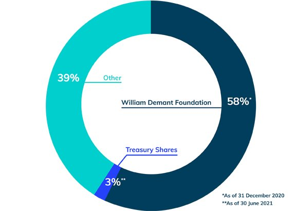 demant-share-capital-and-ownership-pie-chart-outlined-2021