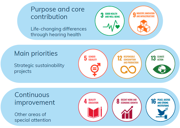 demant-sustainability-strategy