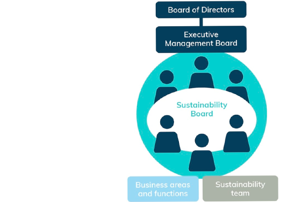sustainability-board