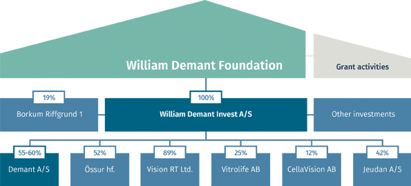 william_demant_foundation_ownershiphouse