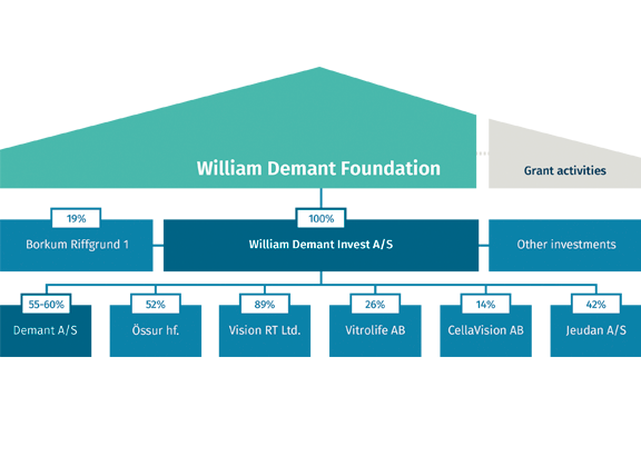 william_demant_foundation_ownershiphouse_28_10