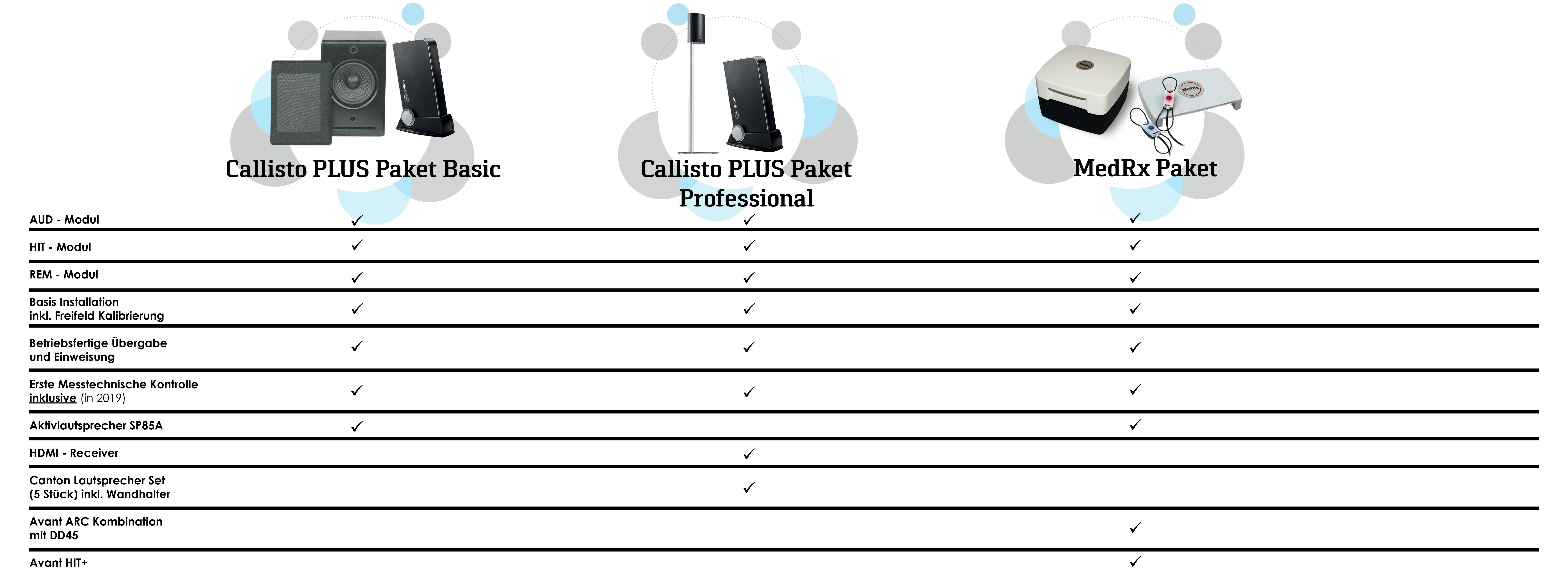 callisto-pakete-bersicht-test-8