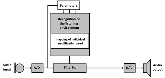 Evaluating the concept of user preference fitting 2 Experimental UPF hearing aid