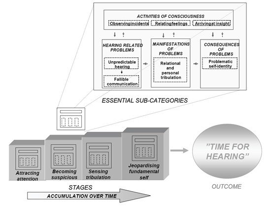 The process of recognising the need for hearing help a grounded theory study