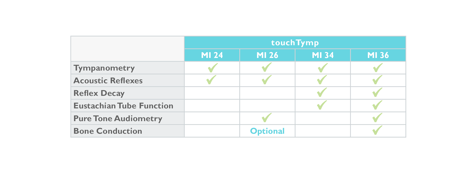 touchTymp versions and tympanometry functions