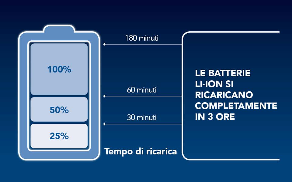 maico_apparecchi_acustici_-coral_batterie_li-ion