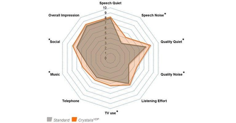 Subjective sound quality appraisal