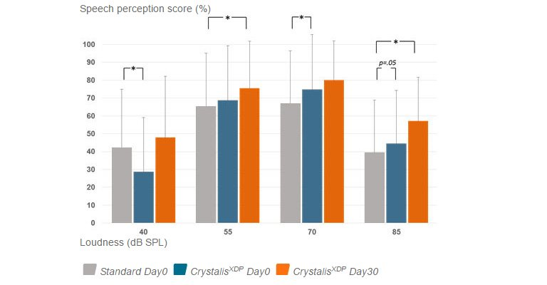Speech perception score: Bozorg-Grayeli and colleagues from five different university hospitals in France showed that Oticon Medical cochlear implant users (20 adults) benefited from a sound processor upgrade introducing CrystalisXDP