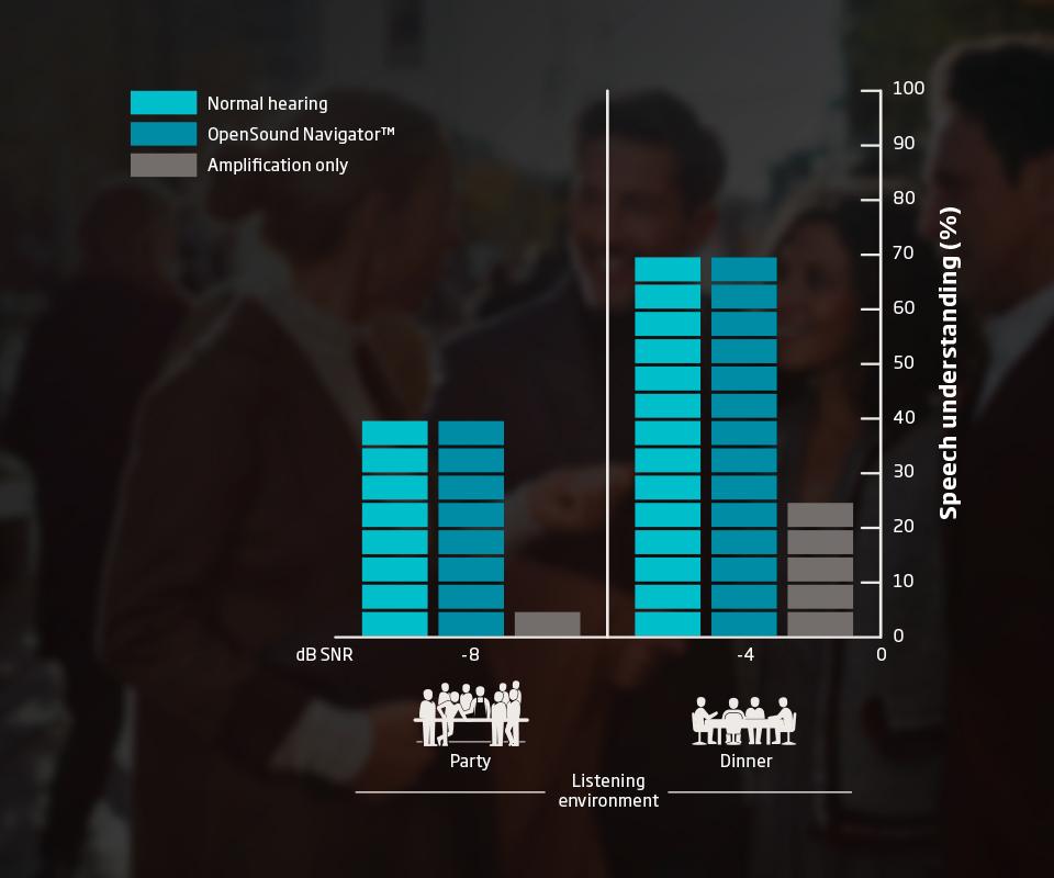 A paradigm shift in hearing care | Oticon Opn