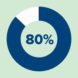 80% osób w wieku 55-74 lat, którym aparaty słuchowe mogłyby poprawić komfort życia, nie nosi ich