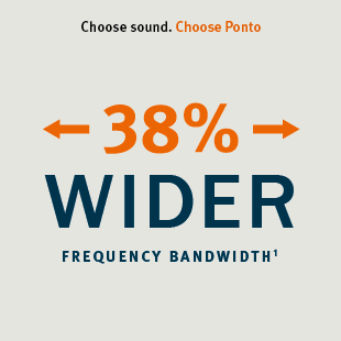 The Ponto sound processors have the widest range of tones of all bone conduction hearing devices.