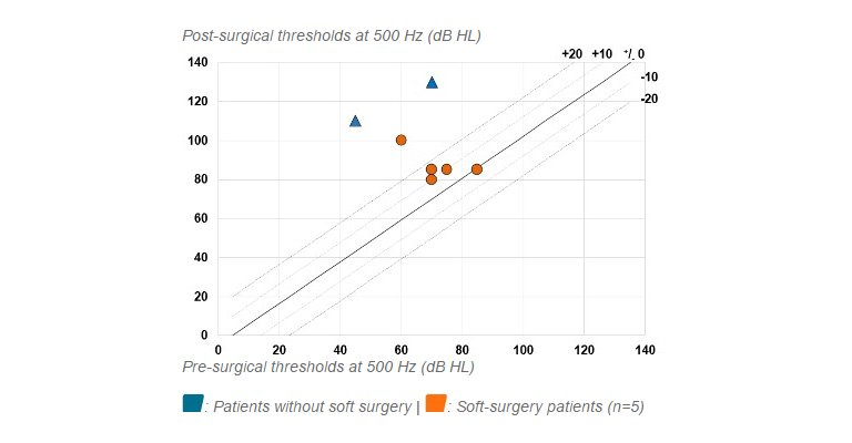 Individual (N=7) pre- vs. post-surgical