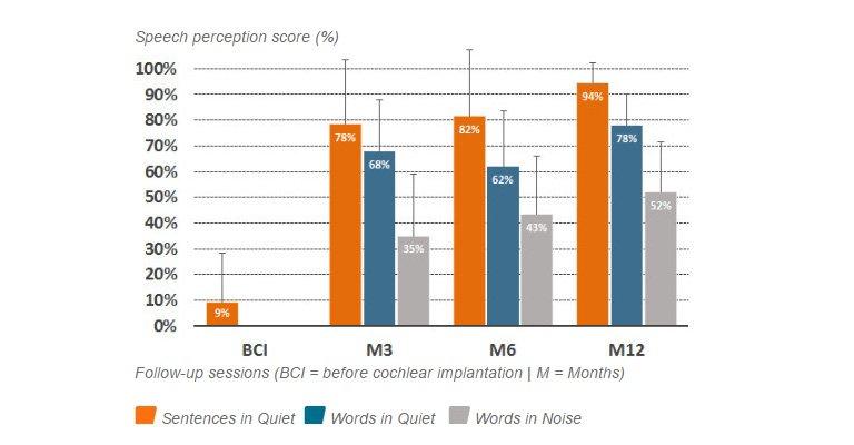 Speech perception scores
