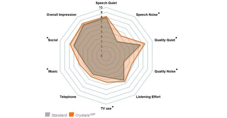 Subjective sound quality appraisal