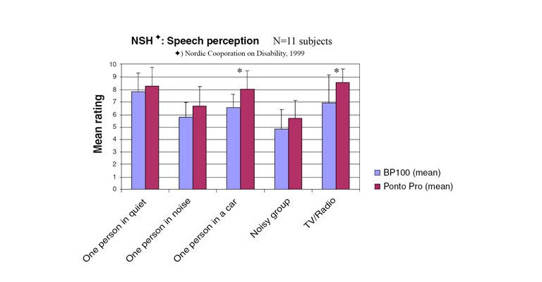 Significantly better ratings of speech perception