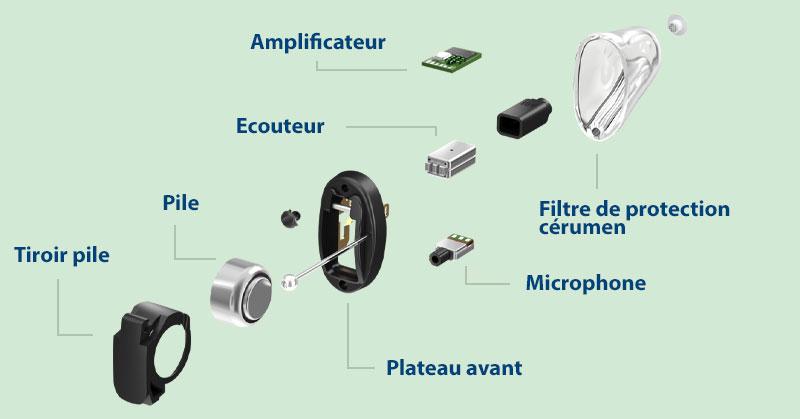 Composants appareil auditif