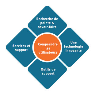 310x310-about-oticon-medical-our-commitment-understanding-patients--fr