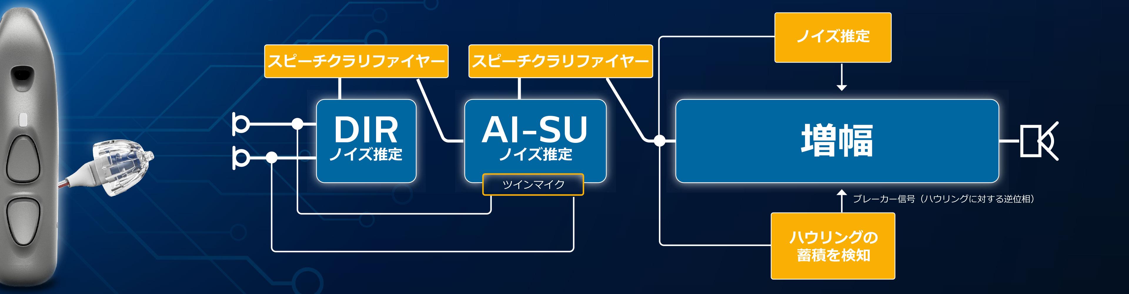 サウンドマップ2技術の構造 - AIサウンドテクノロジーを搭載したフィリップス ヒアリンク補聴器
