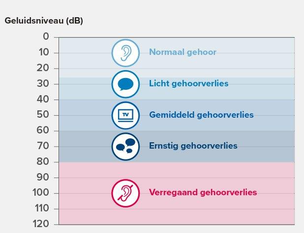 hearing-loss-graph_thefinalversion_be-nl