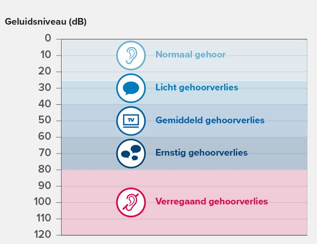 hearing-loss-graph_thefinalversion_be-nl